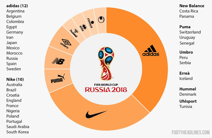 Total 23 teams done their deal Nike and Nike would be responsible to  provide team kits and jerseys to those 23 teams. On the other side Puma and  Adidas have ... fa45ae896