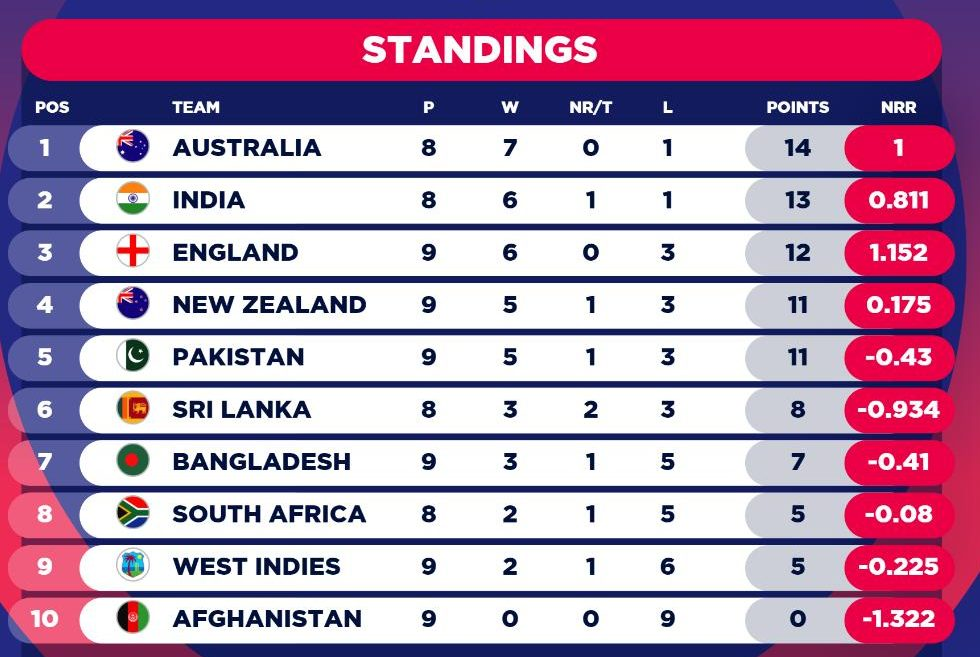 cricket world cup 2020 point table